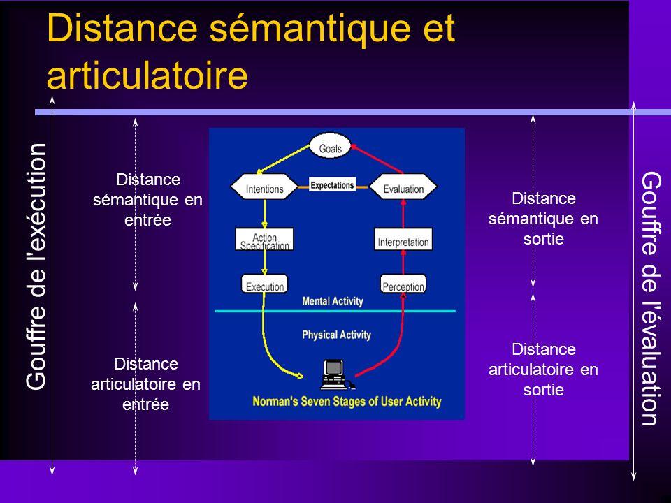 Distance articulatoire en sortie Distance sémantique en entrée Distance articulatoire en entrée Gouffre de l'évaluation Distance sémantique et articul