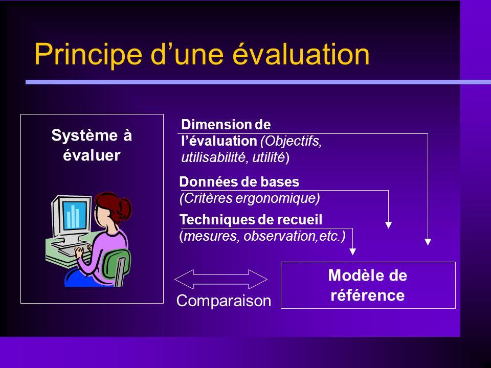 Principe dune évaluation Système à évaluer Modèle de référence Dimension de lévaluation (Objectifs, utilisabilité, utilité) Données de bases (Critères