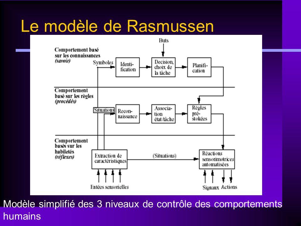 Le modèle de Rasmussen Modèle simplifié des 3 niveaux de contrôle des comportements humains