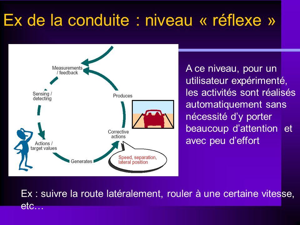 Ex de la conduite : niveau « réflexe » Ex : suivre la route latéralement, rouler à une certaine vitesse, etc… A ce niveau, pour un utilisateur expérim