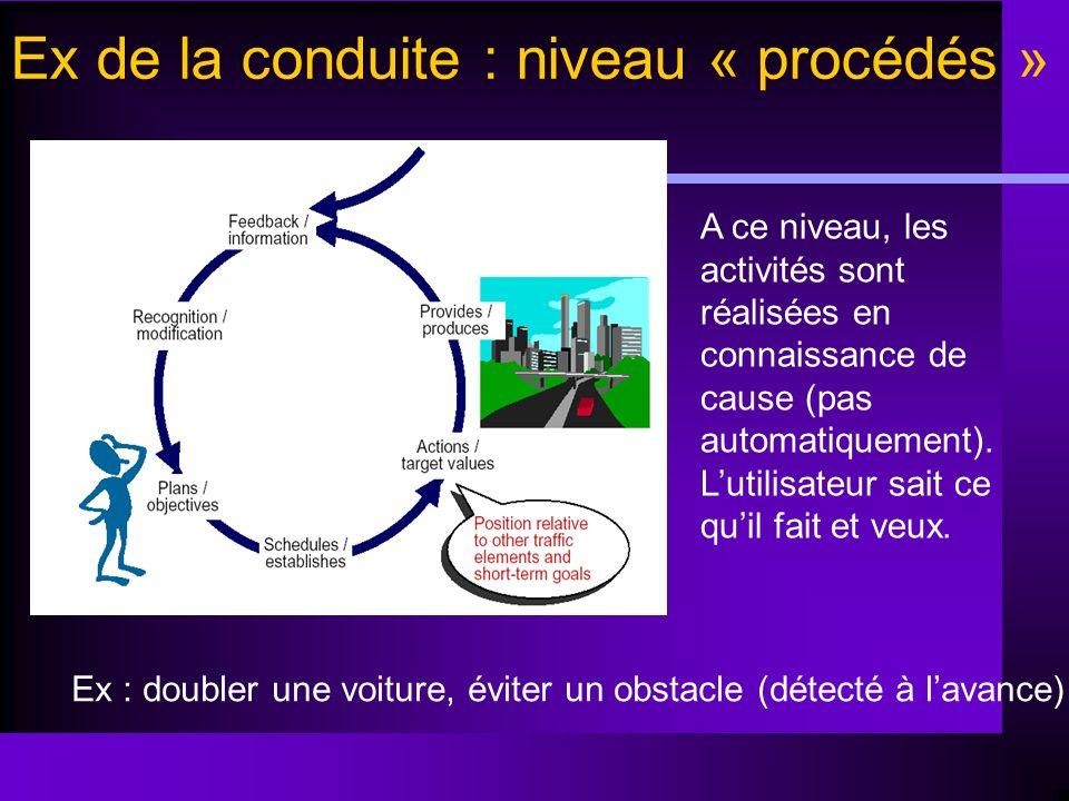 Ex de la conduite : niveau « procédés » A ce niveau, les activités sont réalisées en connaissance de cause (pas automatiquement). Lutilisateur sait ce