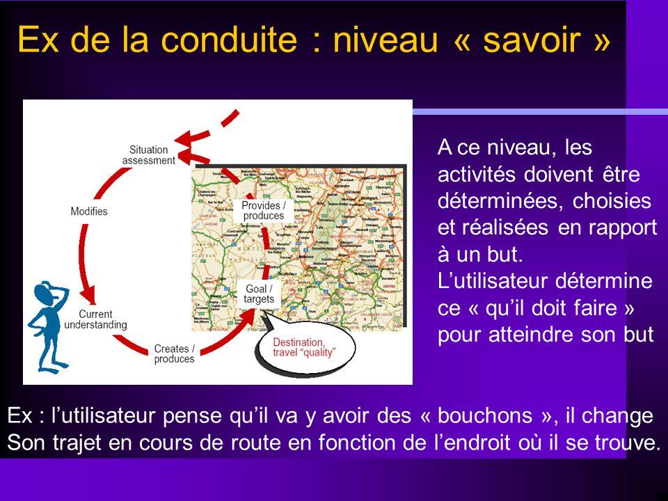 Ex de la conduite : niveau « savoir » Ex : lutilisateur pense quil va y avoir des « bouchons », il change Son trajet en cours de route en fonction de