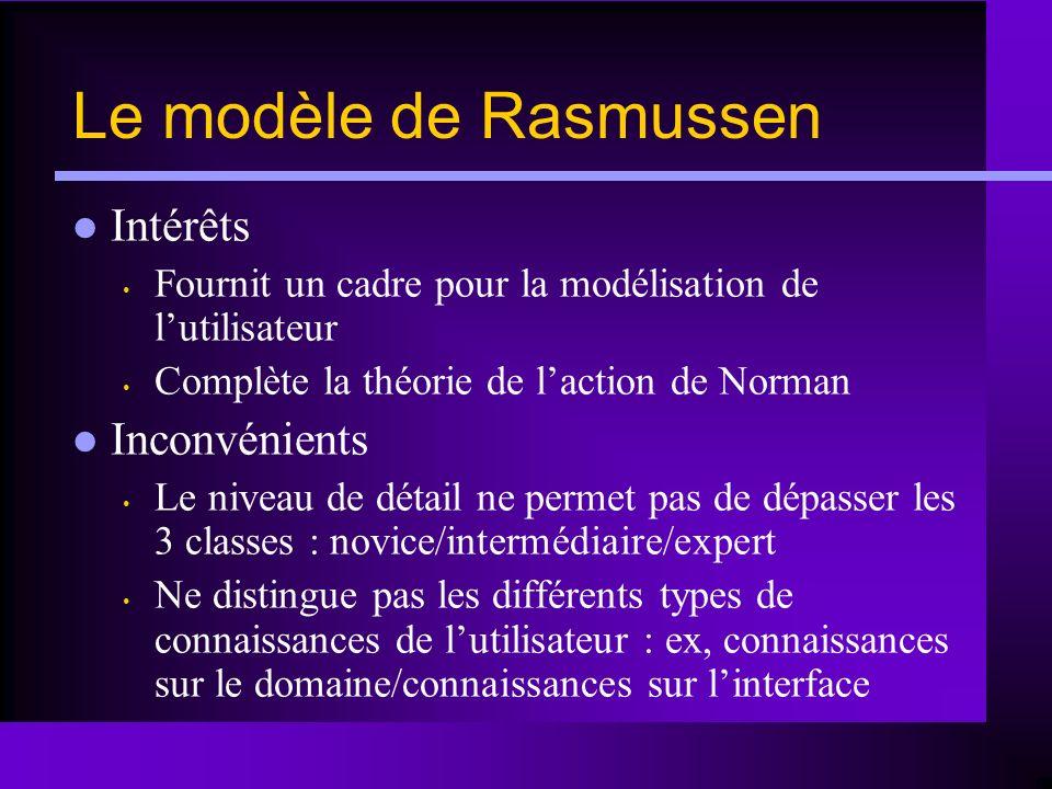 Le modèle de Rasmussen Intérêts Fournit un cadre pour la modélisation de lutilisateur Complète la théorie de laction de Norman Inconvénients Le niveau