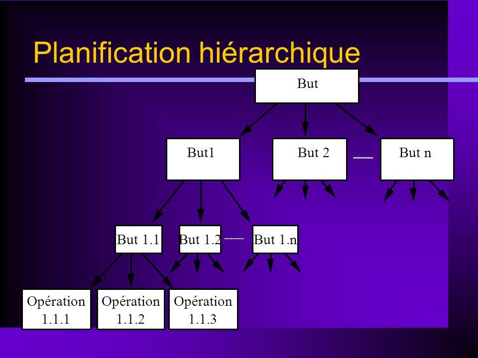 Planification hiérarchique But But1But 2 But 1.1 Opération 1.1.1 Opération 1.1.2 Opération 1.1.3 But 1.2But 1.n But n