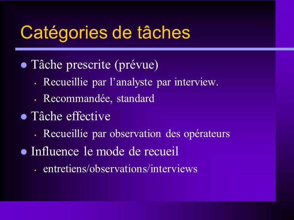 Catégories de tâches Tâche prescrite (prévue) Recueillie par lanalyste par interview. Recommandée, standard Tâche effective Recueillie par observation