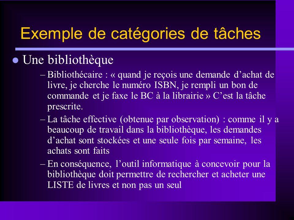 Exemple de catégories de tâches Une bibliothèque –Bibliothécaire : « quand je reçois une demande dachat de livre, je cherche le numéro ISBN, je rempli