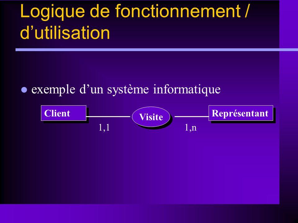 Client Visite Représentant 1,11,n Logique de fonctionnement / dutilisation exemple dun système informatique