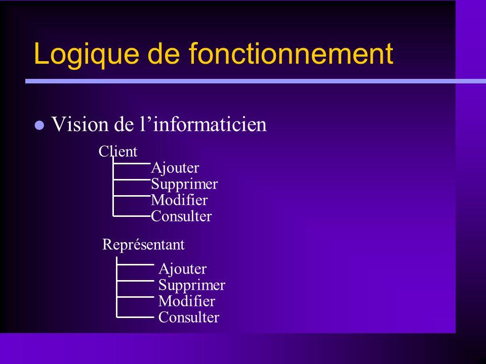 Client Représentant Ajouter Supprimer Modifier Consulter Ajouter Supprimer Modifier Consulter Logique de fonctionnement Vision de linformaticien