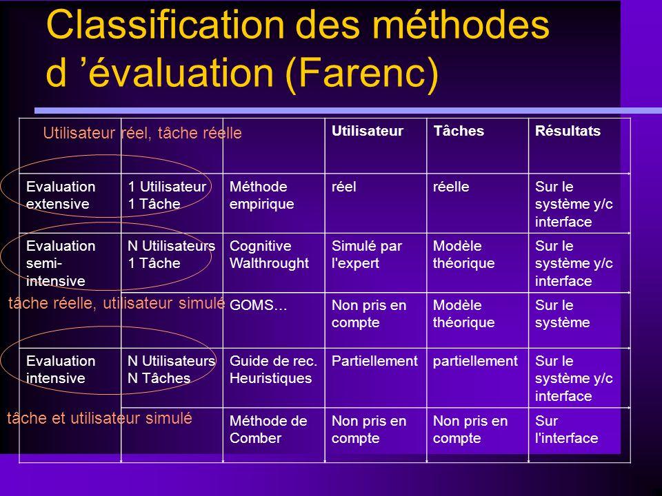Classification des méthodes d évaluation (Farenc) UtilisateurTâchesRésultats Evaluation extensive 1 Utilisateur 1 Tâche Méthode empirique réelréelleSu