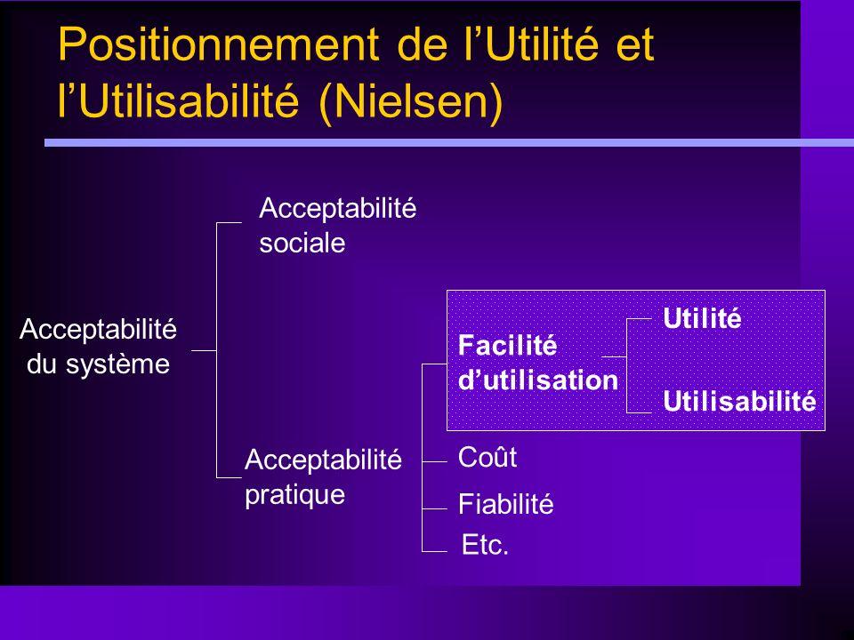 Positionnement de lUtilité et lUtilisabilité (Nielsen) Acceptabilité du système Acceptabilité sociale Acceptabilité pratique Facilité dutilisation Coû