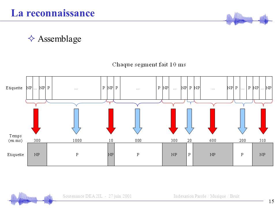 15 Soutenance DEA 2IL - 27 juin 2001Indexation Parole / Musique / Bruit La reconnaissance Assemblage