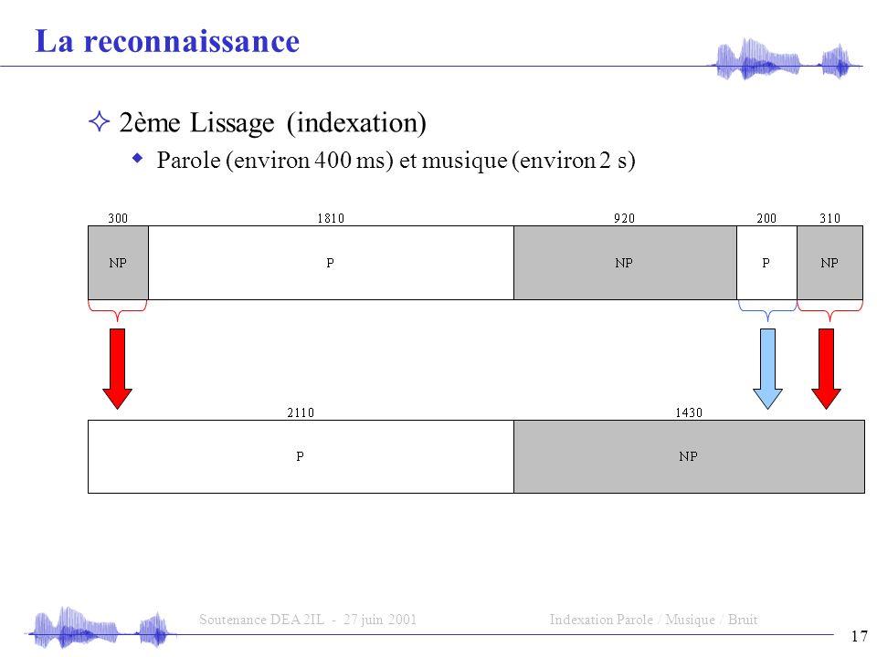 17 Soutenance DEA 2IL - 27 juin 2001Indexation Parole / Musique / Bruit La reconnaissance 2ème Lissage (indexation) Parole (environ 400 ms) et musique (environ 2 s)