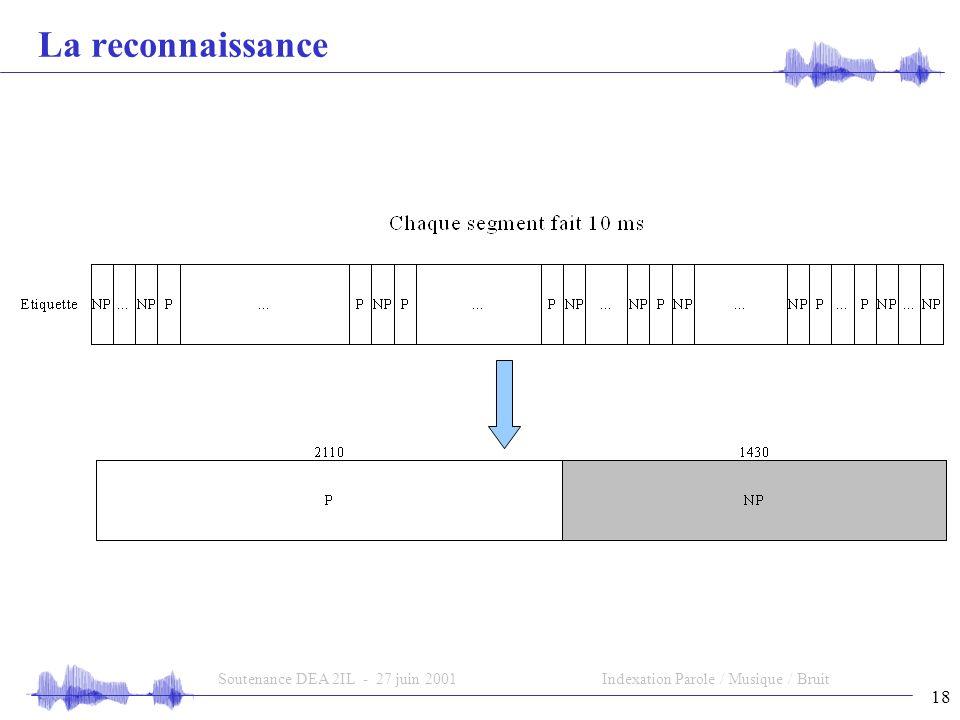 18 Soutenance DEA 2IL - 27 juin 2001Indexation Parole / Musique / Bruit La reconnaissance