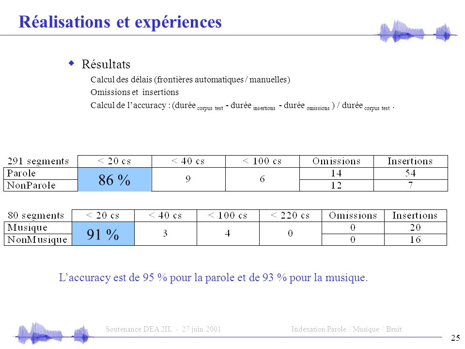25 Soutenance DEA 2IL - 27 juin 2001Indexation Parole / Musique / Bruit Réalisations et expériences Laccuracy est de 95 % pour la parole et de 93 % po