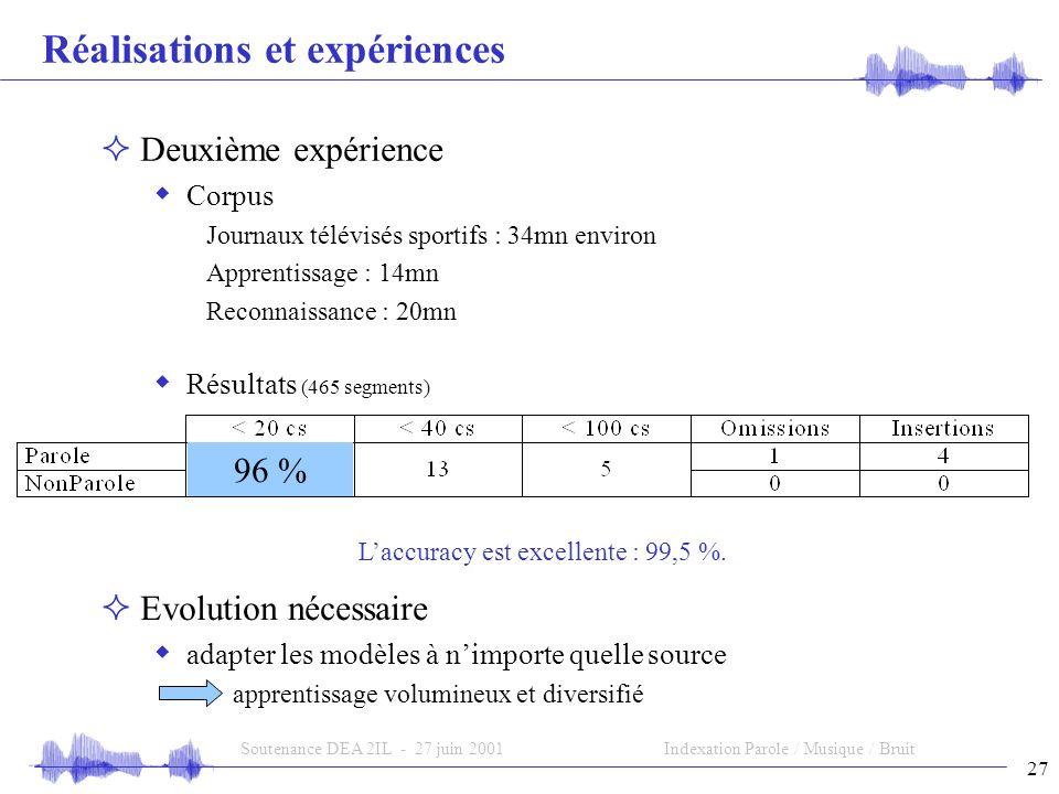 27 Soutenance DEA 2IL - 27 juin 2001Indexation Parole / Musique / Bruit Réalisations et expériences Deuxième expérience Corpus Journaux télévisés sportifs : 34mn environ Apprentissage : 14mn Reconnaissance : 20mn Résultats (465 segments) 96 % Laccuracy est excellente : 99,5 %.