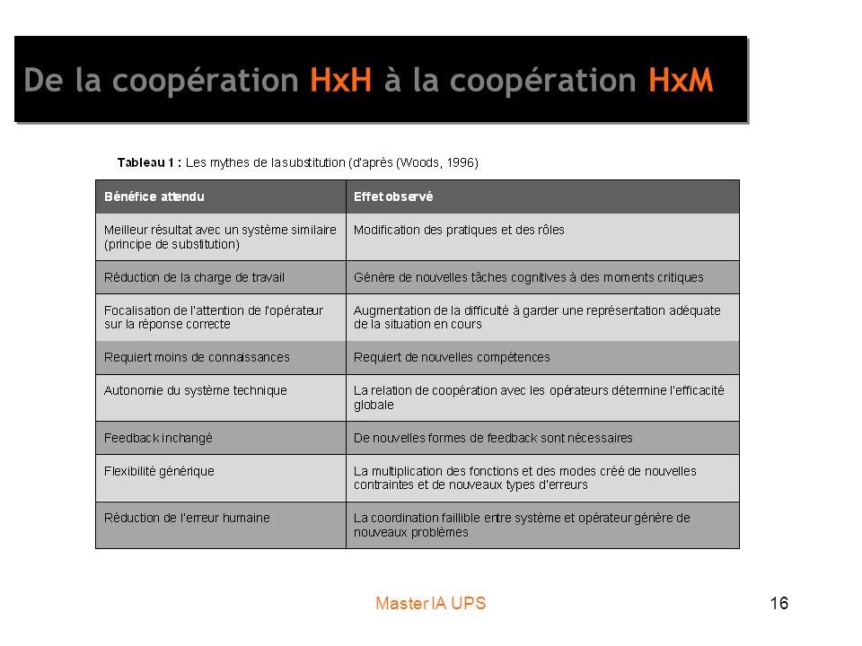 Master IA UPS16 De la coopération HxH à la coopération HxM
