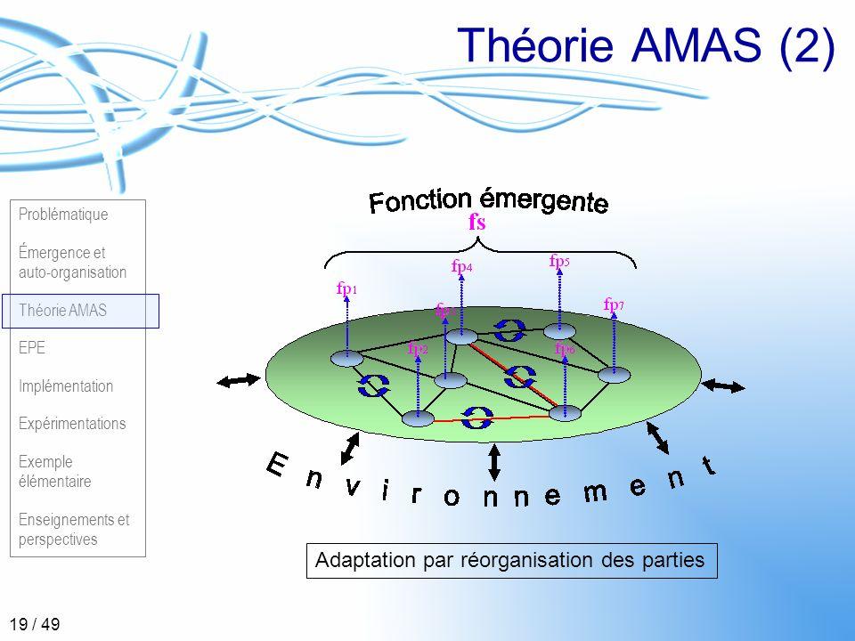 Problématique Émergence et auto-organisation Théorie AMAS EPE Implémentation Expérimentations Exemple élémentaire Enseignements et perspectives 19 / 4