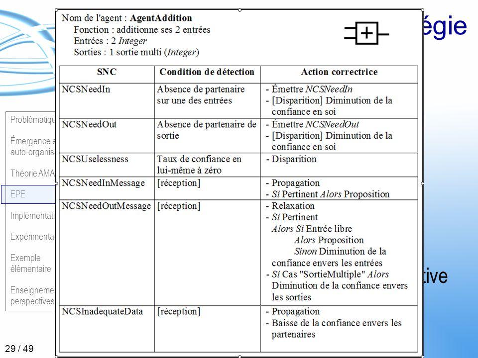 Problématique Émergence et auto-organisation Théorie AMAS EPE Implémentation Expérimentations Exemple élémentaire Enseignements et perspectives 29 / 4