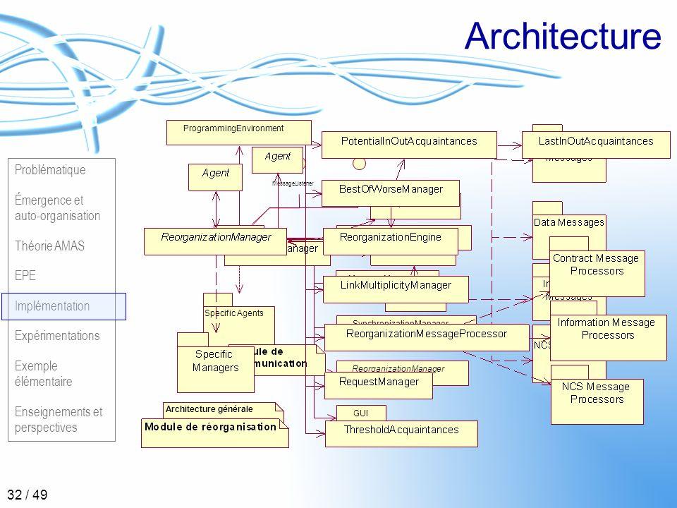 Problématique Émergence et auto-organisation Théorie AMAS EPE Implémentation Expérimentations Exemple élémentaire Enseignements et perspectives 32 / 4