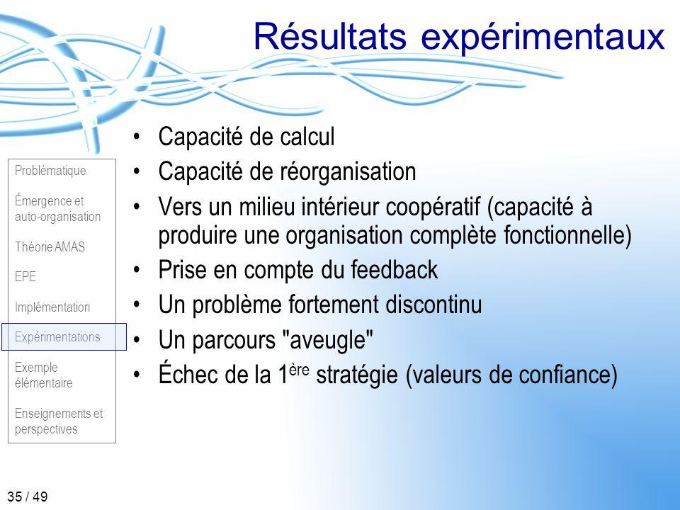 Problématique Émergence et auto-organisation Théorie AMAS EPE Implémentation Expérimentations Exemple élémentaire Enseignements et perspectives 35 / 4