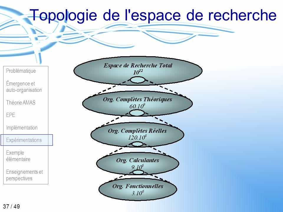 Problématique Émergence et auto-organisation Théorie AMAS EPE Implémentation Expérimentations Exemple élémentaire Enseignements et perspectives 37 / 4