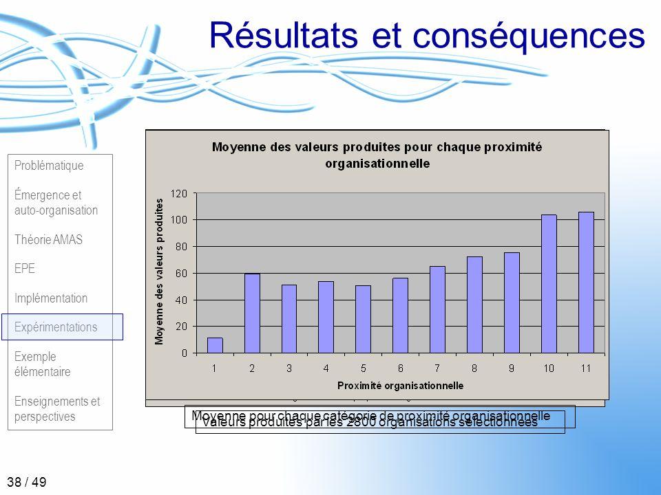 Problématique Émergence et auto-organisation Théorie AMAS EPE Implémentation Expérimentations Exemple élémentaire Enseignements et perspectives 38 / 4