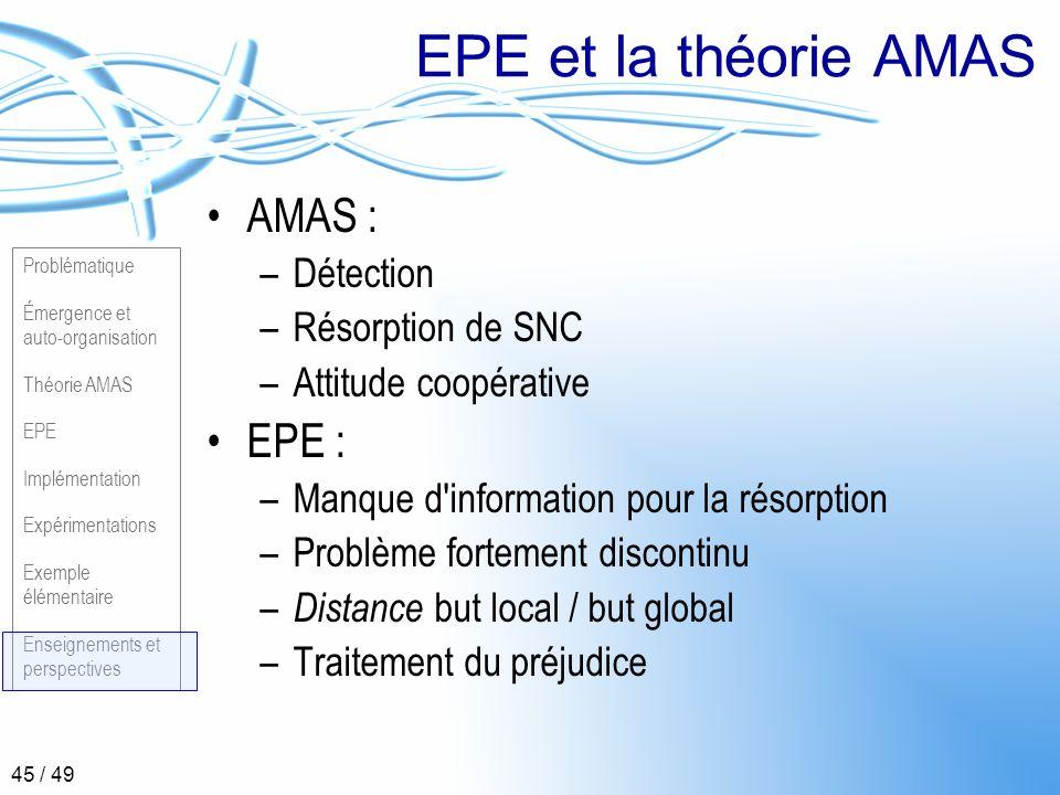 Problématique Émergence et auto-organisation Théorie AMAS EPE Implémentation Expérimentations Exemple élémentaire Enseignements et perspectives 45 / 4