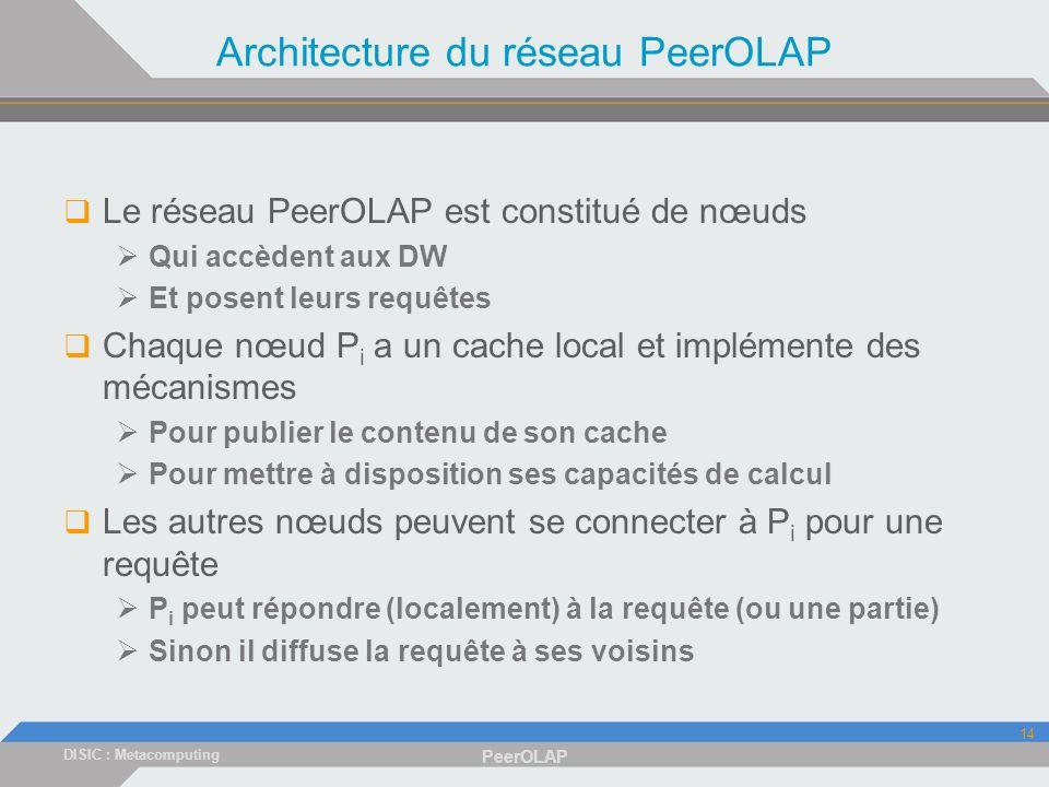 DISIC : Metacomputing PeerOLAP 14 Architecture du réseau PeerOLAP Le réseau PeerOLAP est constitué de nœuds Qui accèdent aux DW Et posent leurs requêtes Chaque nœud P i a un cache local et implémente des mécanismes Pour publier le contenu de son cache Pour mettre à disposition ses capacités de calcul Les autres nœuds peuvent se connecter à P i pour une requête P i peut répondre (localement) à la requête (ou une partie) Sinon il diffuse la requête à ses voisins