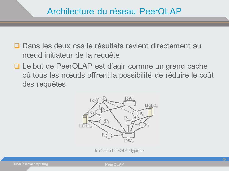 DISIC : Metacomputing PeerOLAP 15 Architecture du réseau PeerOLAP Dans les deux cas le résultats revient directement au nœud initiateur de la requête Le but de PeerOLAP est dagir comme un grand cache où tous les nœuds offrent la possibilité de réduire le coût des requêtes Un réseau PeerOLAP typique