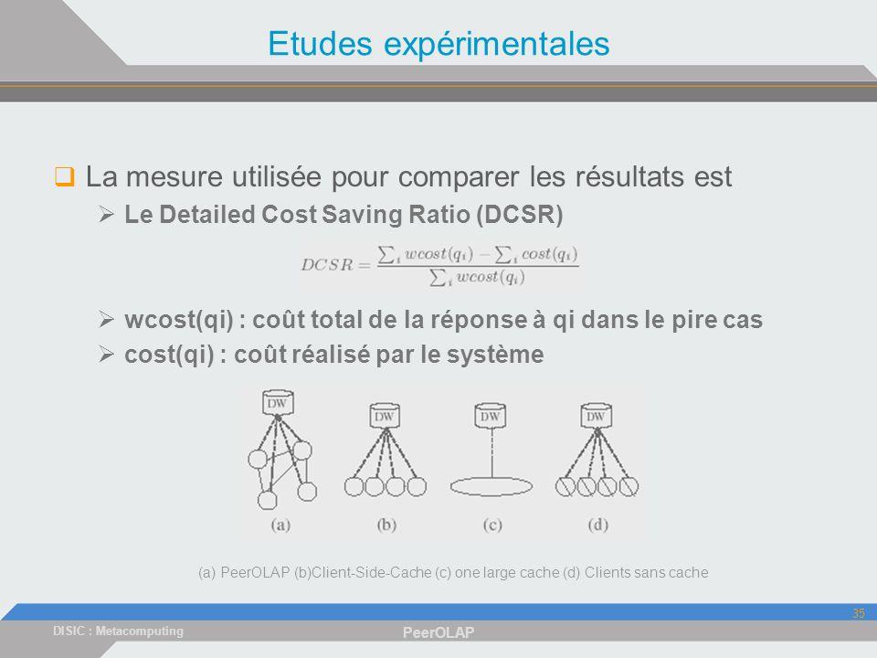 DISIC : Metacomputing PeerOLAP 35 Etudes expérimentales La mesure utilisée pour comparer les résultats est Le Detailed Cost Saving Ratio (DCSR) wcost(qi) : coût total de la réponse à qi dans le pire cas cost(qi) : coût réalisé par le système (a) PeerOLAP (b)Client-Side-Cache (c) one large cache (d) Clients sans cache