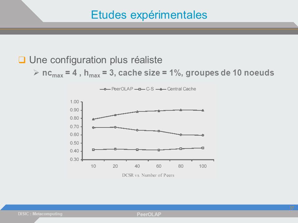 DISIC : Metacomputing PeerOLAP 37 Etudes expérimentales Une configuration plus réaliste nc max = 4, h max = 3, cache size = 1%, groupes de 10 noeuds