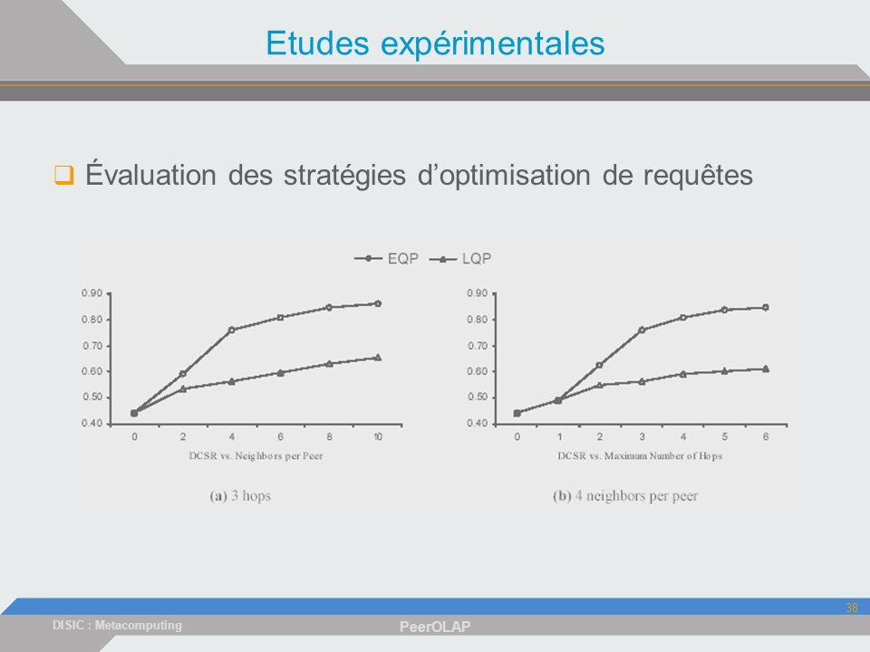 DISIC : Metacomputing PeerOLAP 38 Etudes expérimentales Évaluation des stratégies doptimisation de requêtes