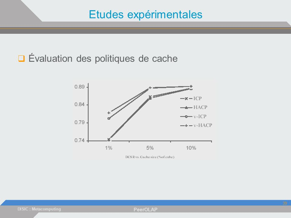DISIC : Metacomputing PeerOLAP 39 Etudes expérimentales Évaluation des politiques de cache