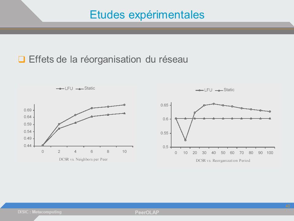 DISIC : Metacomputing PeerOLAP 40 Etudes expérimentales Effets de la réorganisation du réseau