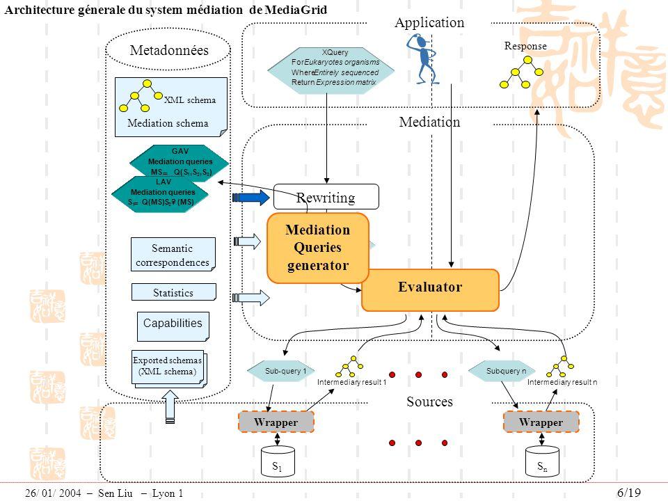 Perspectives Un système de médiation dans le futur pourra Etre extrêmement dynamique: Gérer efficacement lévolution de sources de données et linsertion et la suppression de sources.