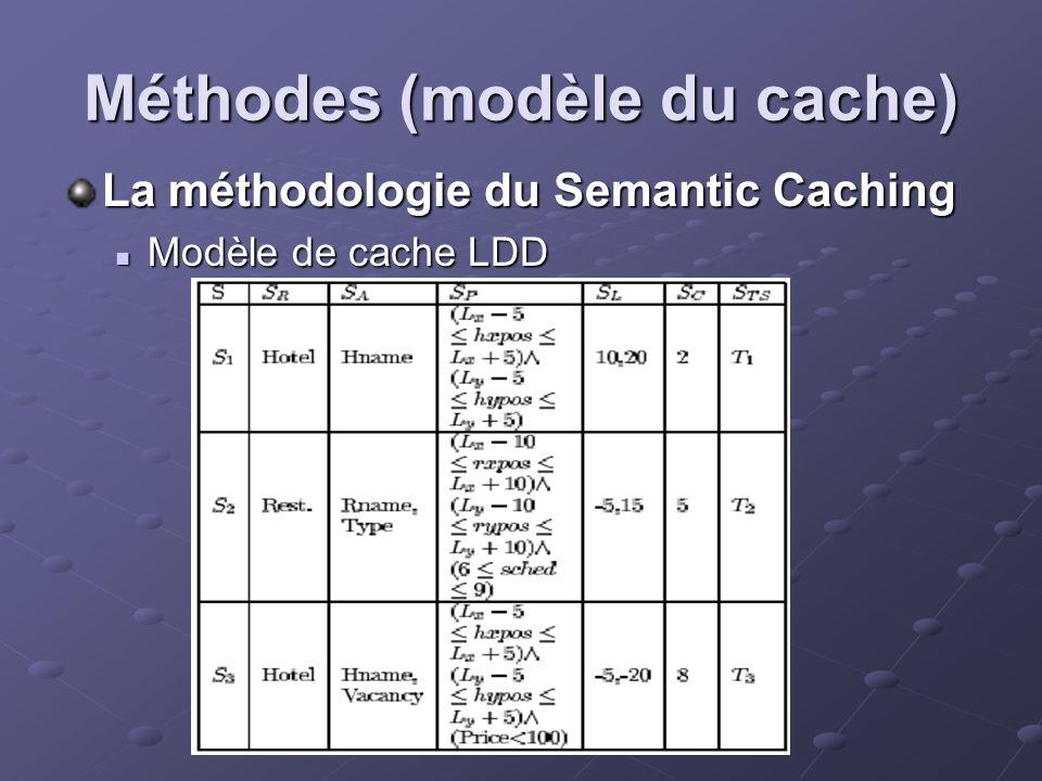 Méthodes (modèle du cache) La méthodologie du Semantic Caching Modèle de cache LDD Modèle de cache LDD