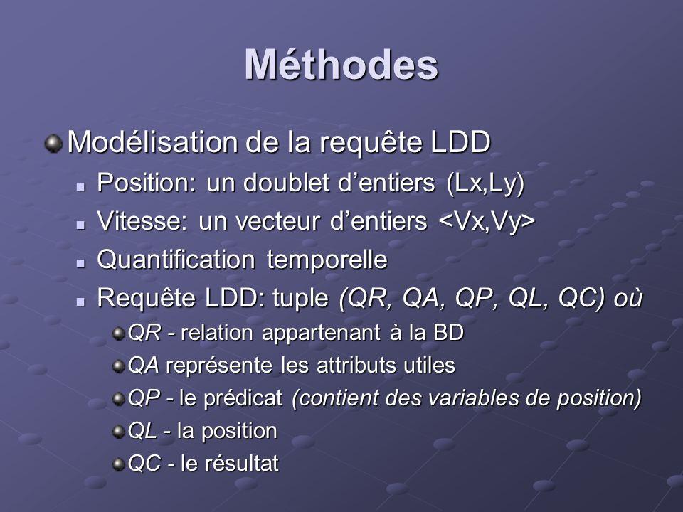 Méthodes Modélisation de la requête LDD Position: un doublet dentiers (Lx,Ly) Position: un doublet dentiers (Lx,Ly) Vitesse: un vecteur dentiers Vitesse: un vecteur dentiers Quantification temporelle Quantification temporelle Requête LDD: tuple (QR, QA, QP, QL, QC) où Requête LDD: tuple (QR, QA, QP, QL, QC) où QR - relation appartenant à la BD QA représente les attributs utiles QP - le prédicat (contient des variables de position) QL - la position QC - le résultat