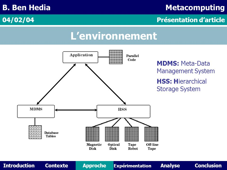 IntroductionContexteAnalyseConclusionApproche Expérimentation Lenvironnement Présentation darticle04/02/04 B. Ben HediaMetacomputing MDMS: Meta-Data M