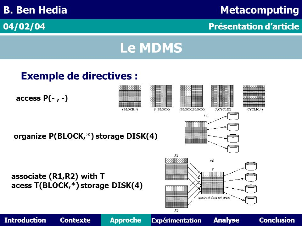 IntroductionContexteAnalyseConclusionApproche Expérimentation Le MDMS Exemple de directives : Présentation darticle04/02/04 B. Ben HediaMetacomputing