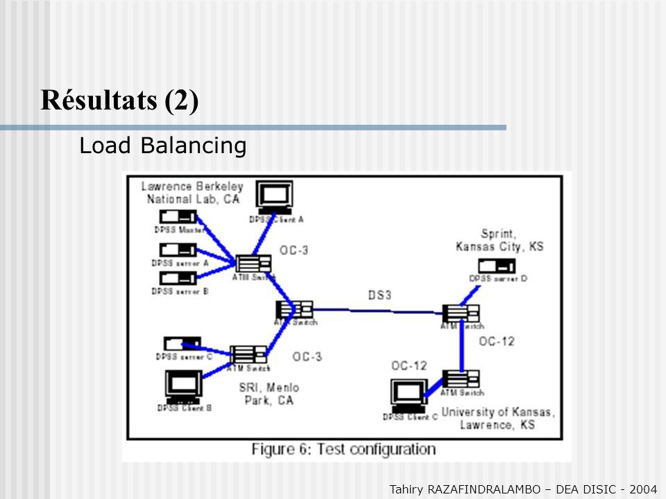 Tahiry RAZAFINDRALAMBO – DEA DISIC - 2004 Résultats (2) Load Balancing