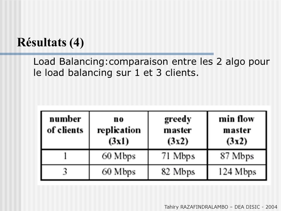Tahiry RAZAFINDRALAMBO – DEA DISIC - 2004 Résultats (4) Load Balancing:comparaison entre les 2 algo pour le load balancing sur 1 et 3 clients.