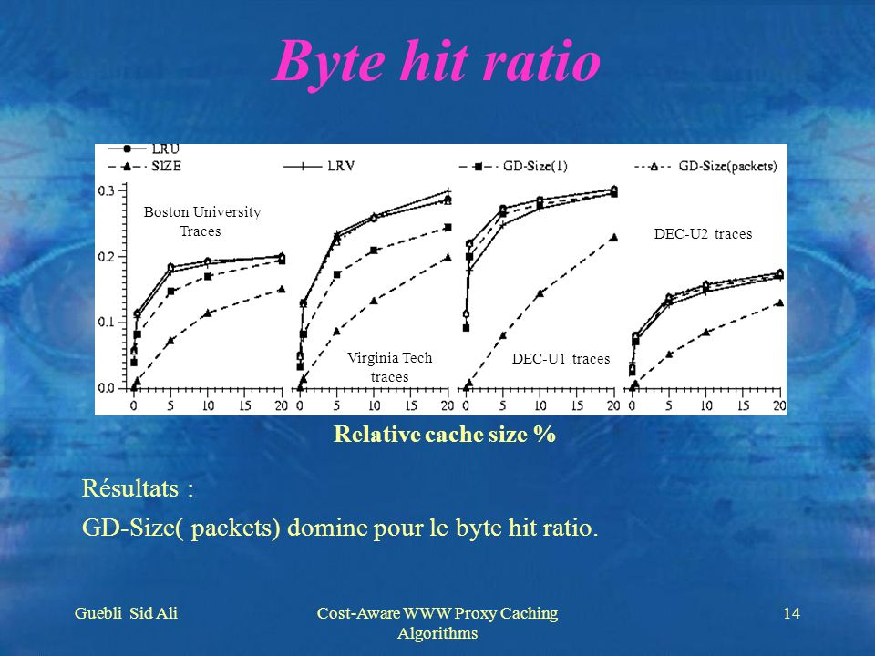 Guebli Sid AliCost-Aware WWW Proxy Caching Algorithms 14 Byte hit ratio Relative cache size % Virginia Tech traces Boston University Traces DEC-U2 tra
