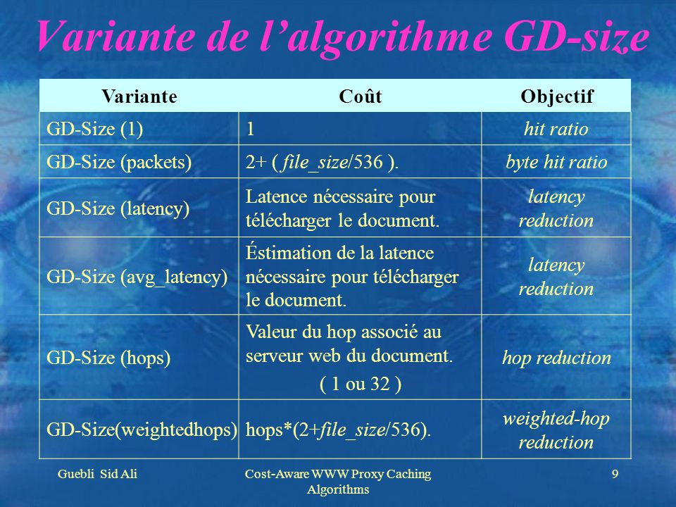 Guebli Sid AliCost-Aware WWW Proxy Caching Algorithms 9 Variante de lalgorithme GD-size VarianteCoûtObjectif GD-Size (1)1hit ratio GD-Size (packets)2+