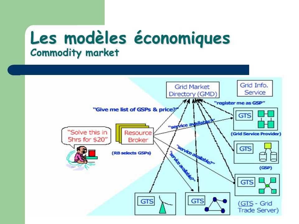 Les modèles économiques Commodity market