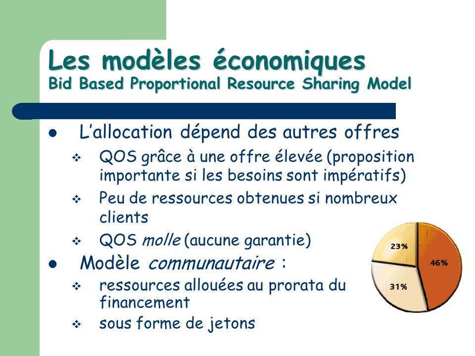 Les modèles économiques Bid Based Proportional Resource Sharing Model Lallocation dépend des autres offres QOS grâce à une offre élevée (proposition i
