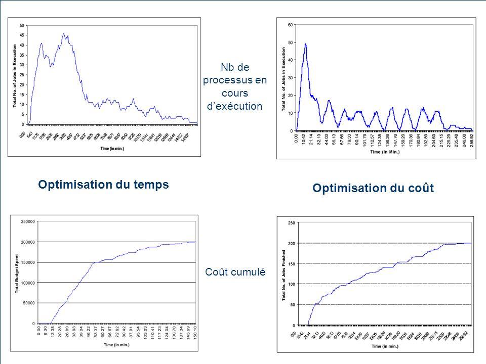 Optimisation du temps Nb de processus en cours dexécution Coût cumulé
