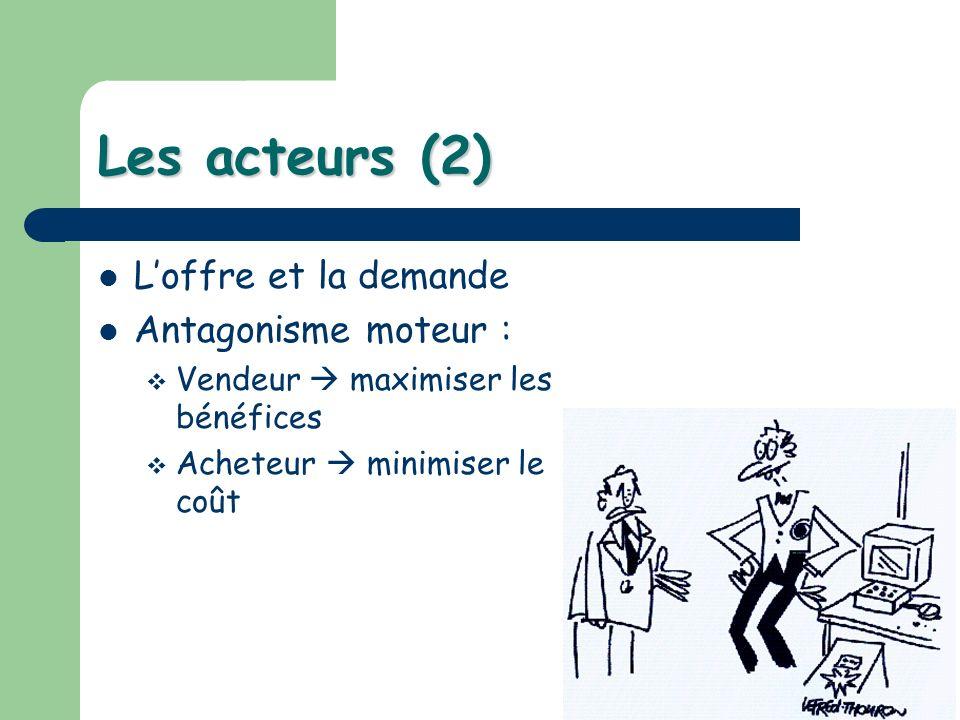 Les acteurs (2) Loffre et la demande Antagonisme moteur : Vendeur maximiser les bénéfices Acheteur minimiser le coût