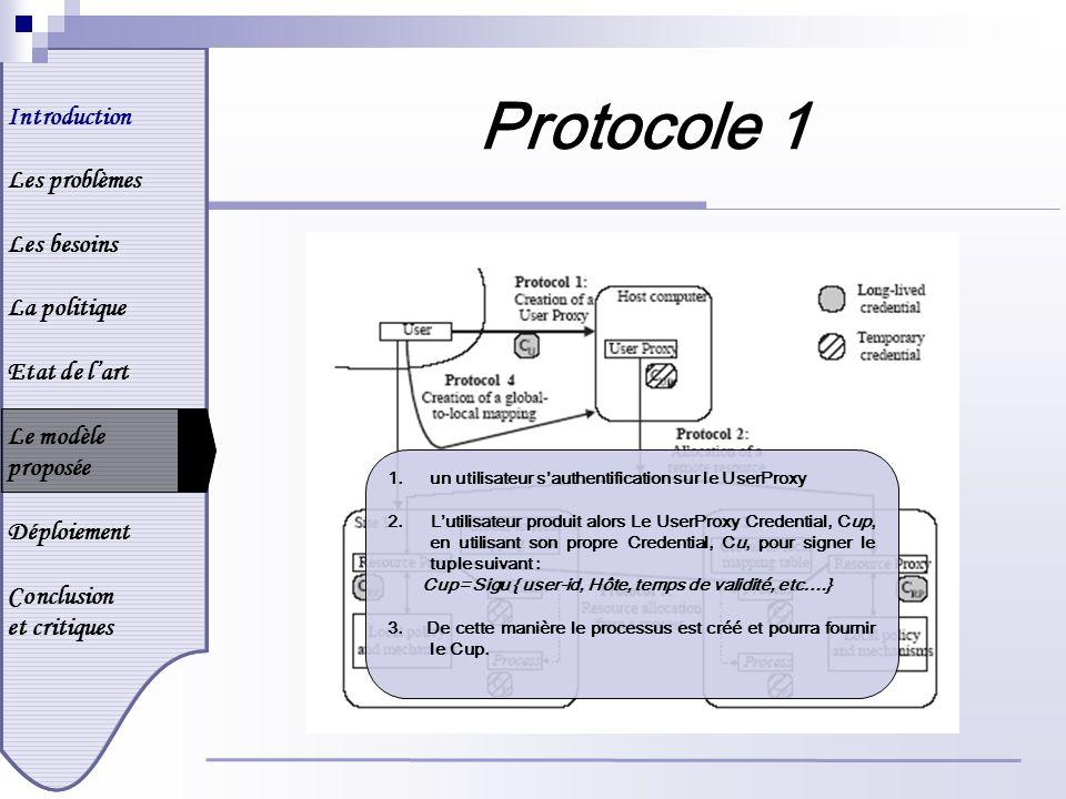 Introduction Les problèmes Les besoins La politique Etat de lart Le modèle proposée Déploiement Conclusion et critiques Protocole 1 1.un utilisateur sauthentification sur le UserProxy 2.
