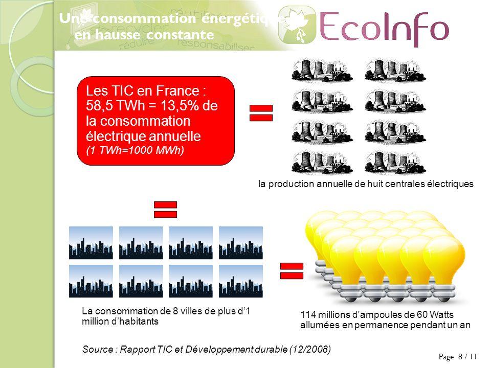 Une consommation énergétique en hausse constante Les TIC en France : 58,5 TWh = 13,5% de la consommation électrique annuelle (1 TWh=1000 MWh) La consommation de 8 villes de plus d1 million dhabitants la production annuelle de huit centrales électriques 114 millions d ampoules de 60 Watts allumées en permanence pendant un an Source : Rapport TIC et Développement durable (12/2008) Page 8 / 11