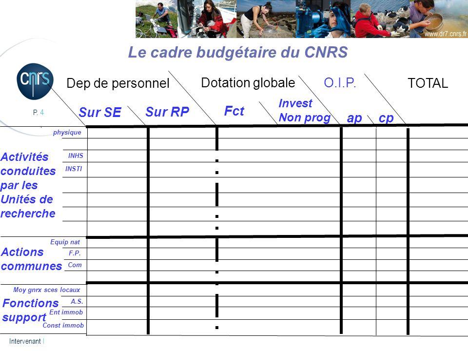 P. 4 Intervenant l Le cadre budgétaire du CNRS Dep de personnel Sur SE Sur RP Fct Invest Non prog O.I.P. apcp Dotation globale TOTAL Activités conduit